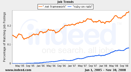 job-dotnet-rails