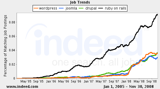 job-wp-joomla-drupal-rails